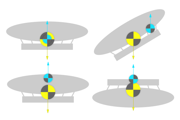 A series of airships are shown, each with the centre of lift in a different place relative to the centre of mass. When the centre of lift is correctly horizontally aligned, the airship is stable. When it is not, the airship is tilted, or upside-down.