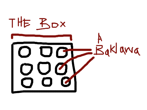 the entire box is considered as a frame of reference, and each individual baklawa is a single unit.